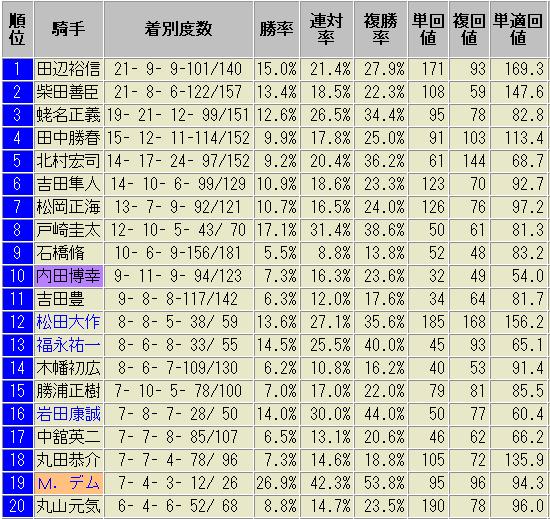 新潟競馬場 芝1600m 騎手 データ 2018版