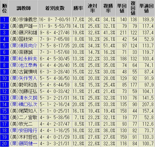 関屋記念 過去 調教師(厩舎) データ 2018版
