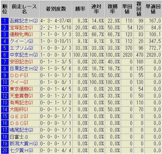 札幌記念 前走別 成績表