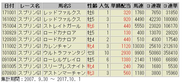 スプリンターズステークス 過去10年 券種別 配当額
