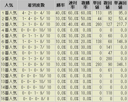 スプリンターズステークス 過去10年 人気別 成績表