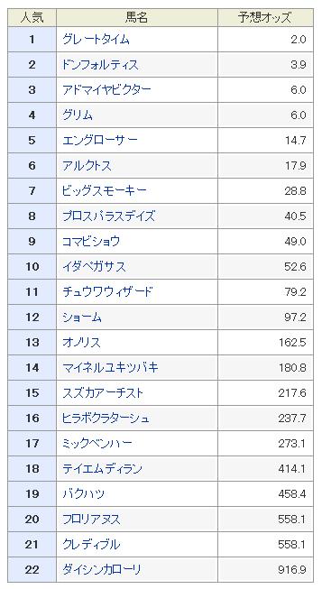 レパードS2018 予想オッズ