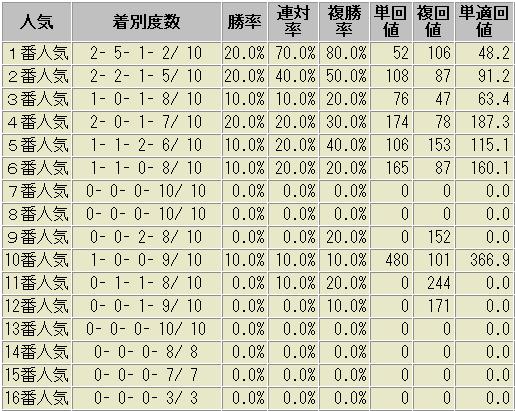 セントウルステークス 過去10年 人気別成績表
