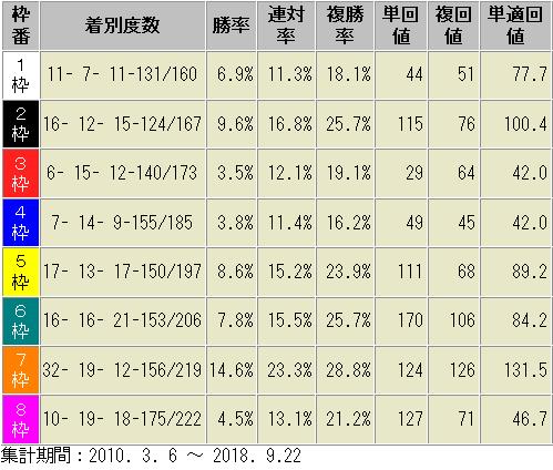 阪神ダート2000m 枠順別成績表