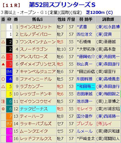 スプリンターズステークス2018 予想