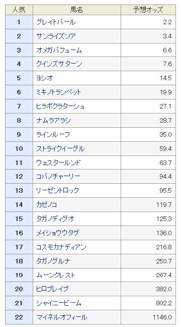 シリウスステークス2018 予想オッズ