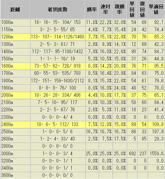 クロフネ産駒 距離別 成績表