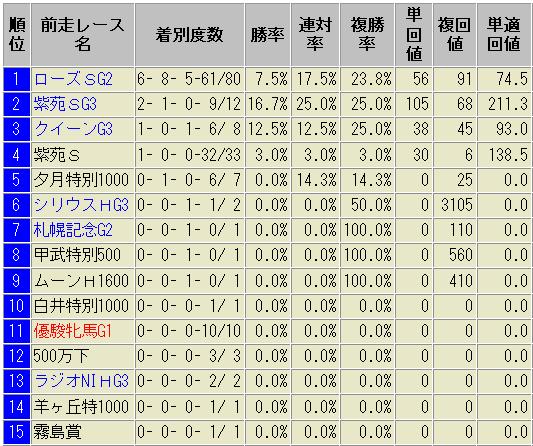 秋華賞 前走レース別 成績表 過去10年