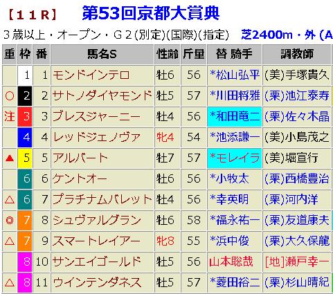 京都大賞典2018 予想