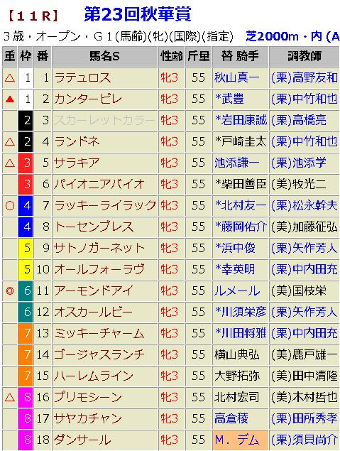 秋華賞2018 最終的 予想