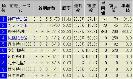 菊花賞 前走レース別 成績表 過去10年