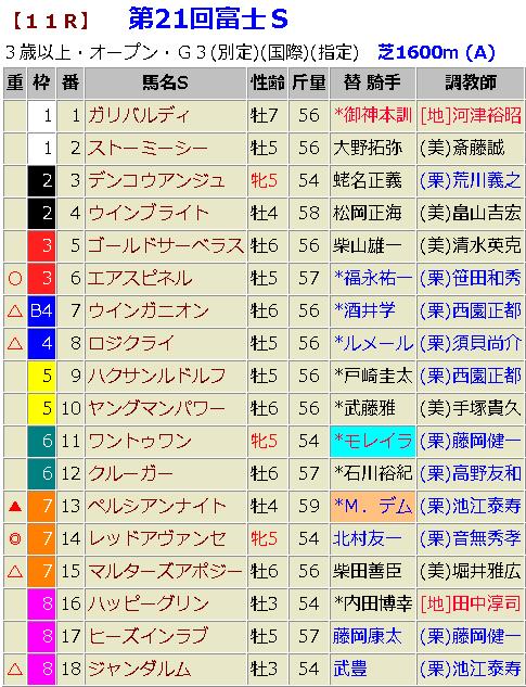 富士ステークス2018 最終 予想