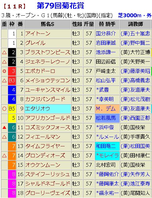 菊花賞2018 最終的 予想