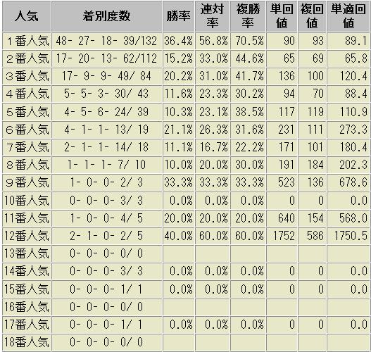 重賞 デムーロ騎手 ルメール騎手 人気別成績表 2015年以降