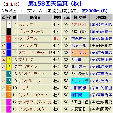 天皇賞・秋2018 最終的な予想