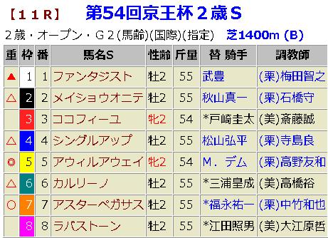 京王杯2歳ステークス2018 予想