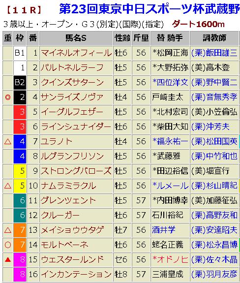 武蔵野ステークス2018 予想