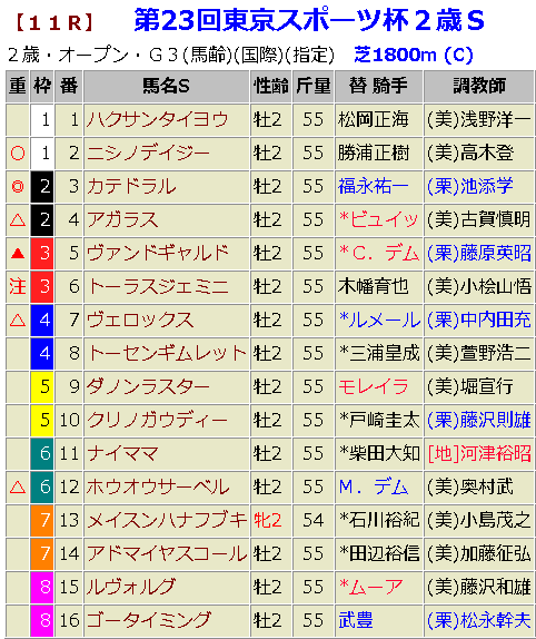 東京スポーツ杯2歳ステークス2018 予想