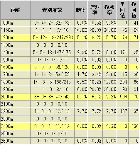 田中健騎手 距離別 成績表 2014年以降