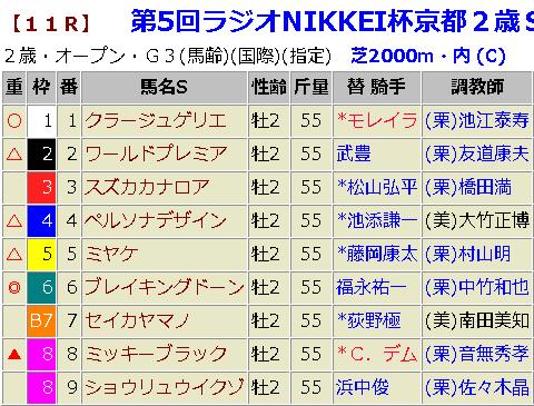 京都2歳ステークス2018 予想
