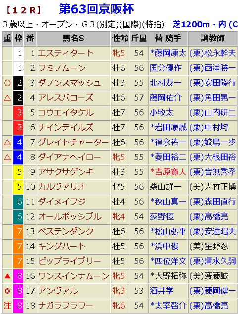 京阪杯2018 予想