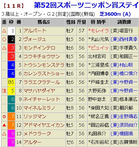 ステイヤーズステークス2018 予想