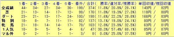 横山騎手 2018年 成績表