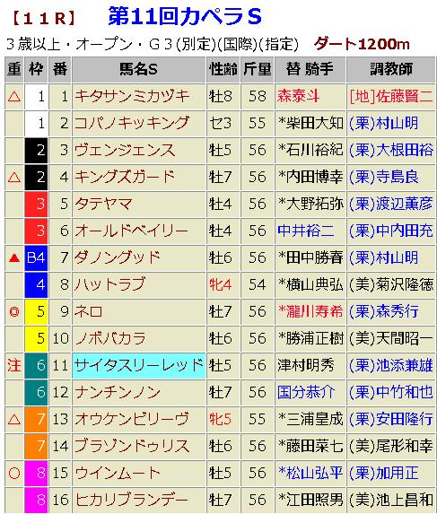 カペラステークス2018 予想