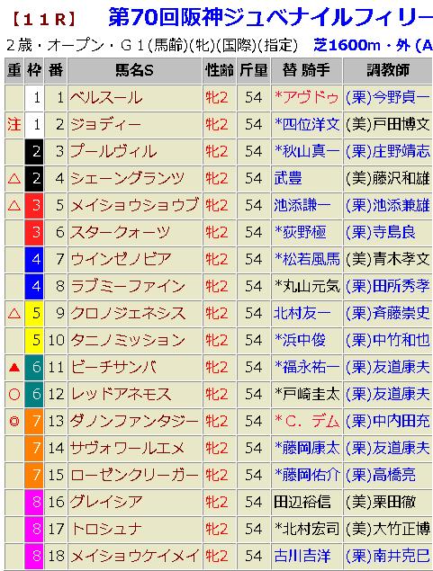 阪神ジュベナイルフィリーズ2018 予想
