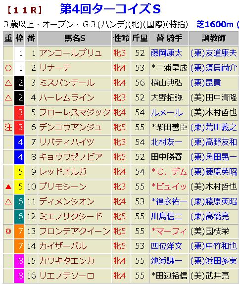 ターコイズステークス2018 予想