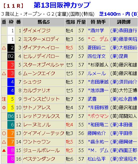 阪神カップ2018 予想