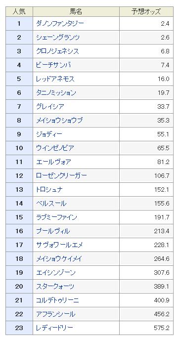 阪神ジュベナイルフィリーズ2018 予想オッズ