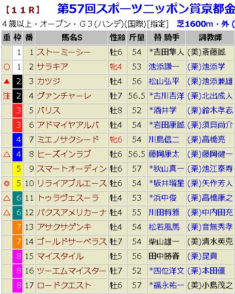 京都金杯2019 予想
