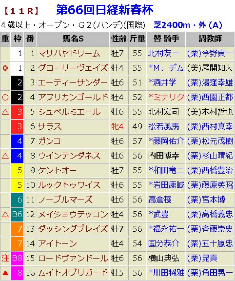 日経新春杯2019 予想