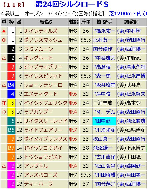 シルクロードステークス2019 予想