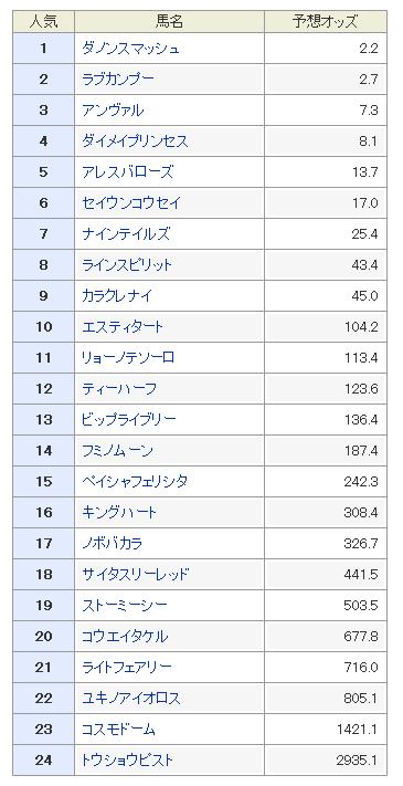 シルクロードステークス2019 予想オッズ
