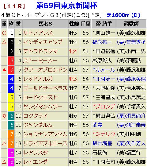 東京新聞杯2019 予想