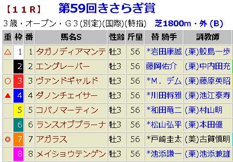 きさらぎ賞2019 予想