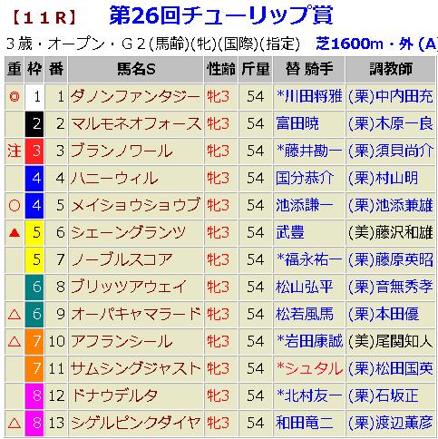チューリップ賞2019 予想