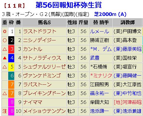 弥生賞2019 予想
