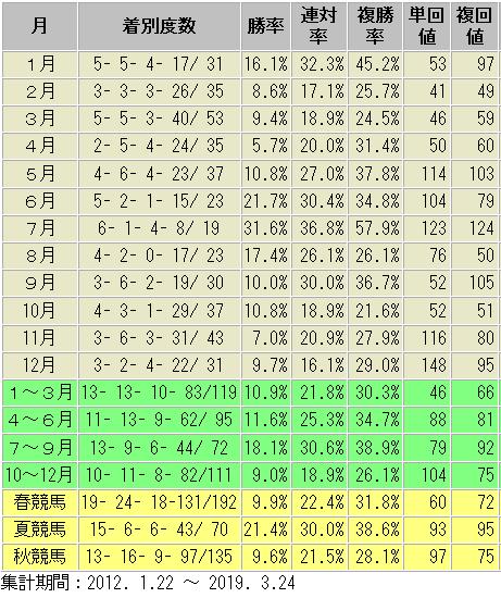 戸崎騎手 重賞 月別 成績表
