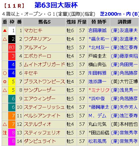 大阪杯2019 予想