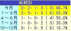 チェスナットコート 1~3月 成績表
