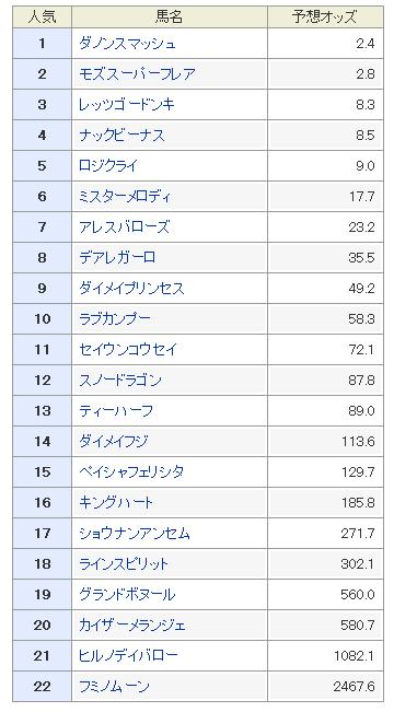 高松宮記念2019 予想オッズ