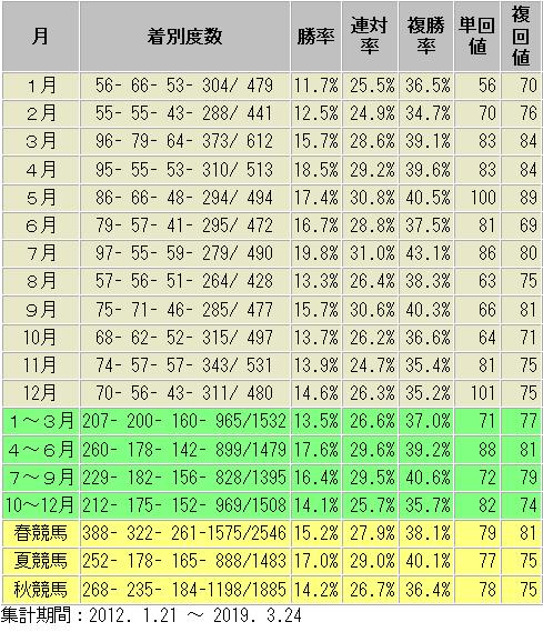 戸崎騎手 月別 季節別 成績表