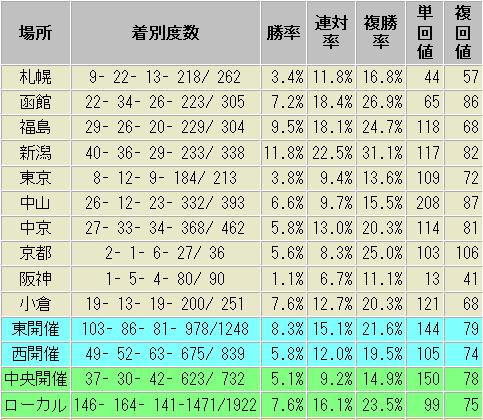 丸山元気騎手 競馬場別 成績表