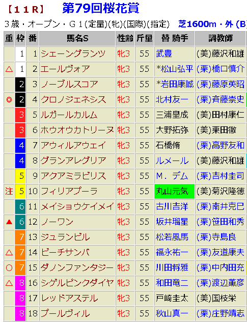 桜花賞2019 予想