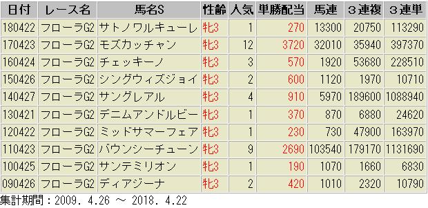 フローラステークス2019 配当額 一覧表