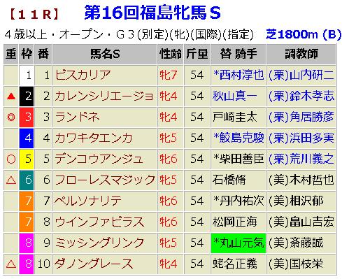福島牝馬ステークス2019 予想