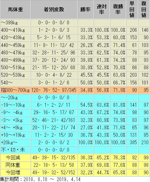 鉄板軸馬 馬体重別 成績表